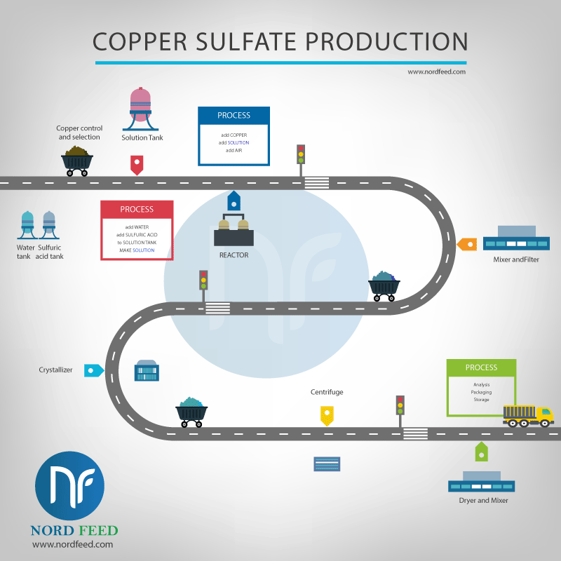 copper sulfate production